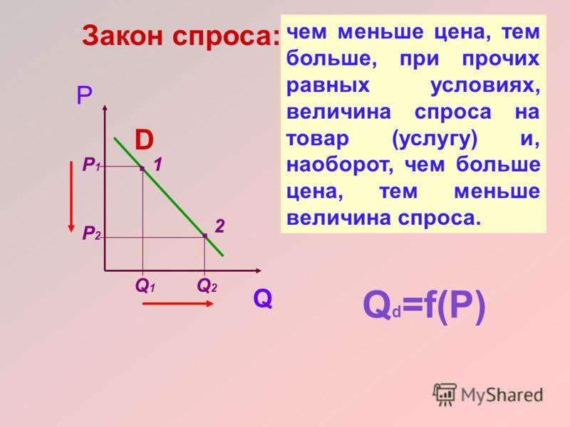 Зависимость спроса от цены называется функцией спроса Qd=f(P), а её график называется кривой спроса.
