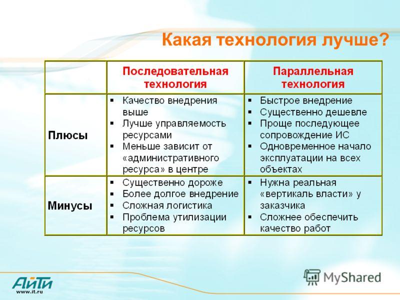 www.it.ru Какая технология лучше?
