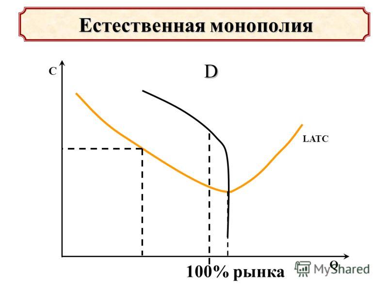 LATC Естественная монополия Естественная монополия Q C 100% рынка D D