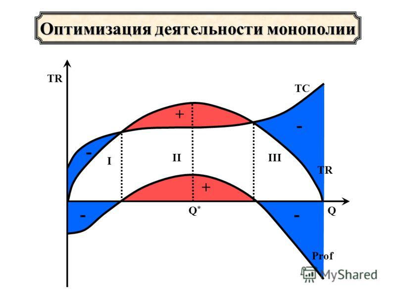 -- + Оптимизация деятельности монополии - - + I IIIII TR Q TC Prof Q*Q*
