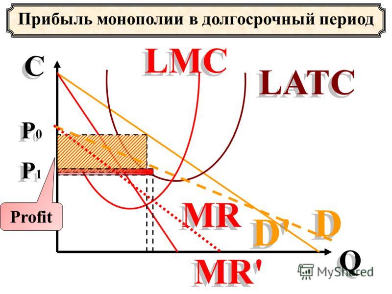 Прибыль монополии в долгосрочный период С С Q Q D D MR LATC LMC D' Profit MR' P0P0 P0P0 P1P1 P1P1