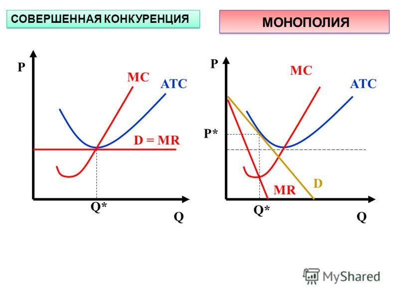 Р Р QQ ATC MC ATC MC D = MR D MR Q* СОВЕРШЕННАЯ КОНКУРЕНЦИЯ МОНОПОЛИЯ P*