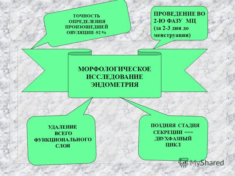 МОРФОЛОГИЧЕСКОЕ ИССЛЕДОВАНИЕ ЭНДОМЕТРИЯ ПРОВЕДЕНИЕ ВО 2-Ю ФАЗУ МЦ (за 2-3 дня до менструации) ТОЧНОСТЬ ОПРЕДЕЛЕНИЯ ПРОИЗОШЕДШЕЙ ОВУЛЯЦИИ -92 % УДАЛЕНИЕ ВСЕГО ФУНКЦИОНАЛЬНОГО СЛОЯ ПОЗДНЯЯ СТАДИЯ СЕКРЕЦИИ === ДВУХФАЗНЫЙ ЦИКЛ