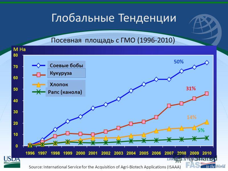 Посевная площадь с ГМO (1996-2010 ) Глобальные Тенденции M Ha 50% 31% 14% 5% Соевые бобы Кукуруза Хлопок Рапс (канола) Source: International Service for the Acquisition of Agri-Biotech Applications (ISAAA)