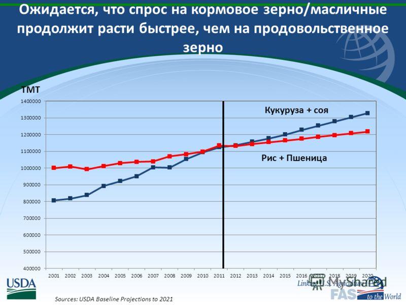 Ожидается, что спрос на кормовое зерно/масличные продолжит расти быстрее, чем на продовольственное зерно Sources: USDA Baseline Projections to 2021 Кукуруза + соя TMT
