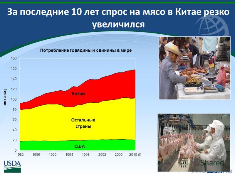 За последние 10 лет спрос на мясо в Китае резко увеличился США Остальные страны Китай