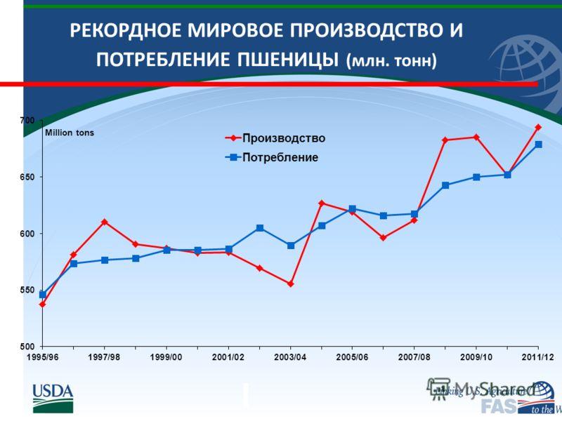 РЕКОРДНОЕ МИРОВОЕ ПРОИЗВОДСТВО И ПОТРЕБЛЕНИЕ ПШЕНИЦЫ (млн. тонн)