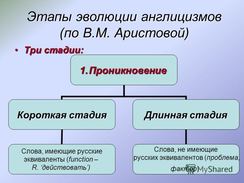 Три стадии:Три стадии: 1.Проникновение Короткая стадия Слова, имеющие русские эквиваленты (function – R. действовать) Длинная стадия Слова, не имеющие русских эквивалентов (проблема, фактор) Этапы эволюции англицизмов (по В.М. Аристовой)