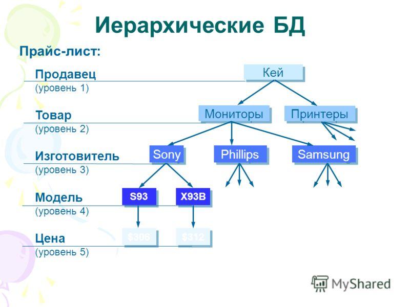 Иерархические БД Прайс-лист: Продавец (уровень 1) Товар (уровень 2) Модель (уровень 4) Цена (уровень 5) Изготовитель (уровень 3) $306 $312 S93 X93B Sony Phillips Samsung Мониторы Принтеры Кей