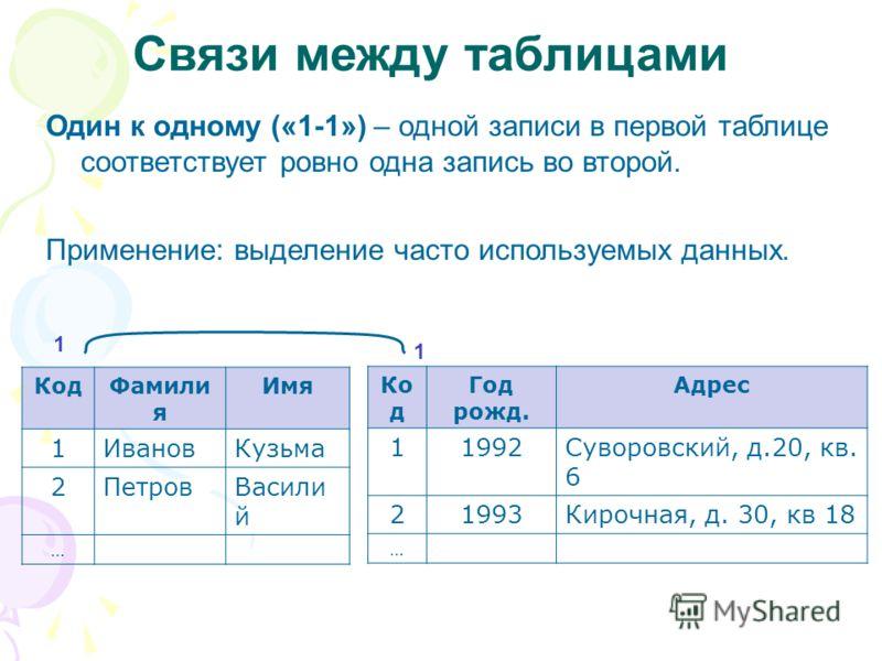 Связи между таблицами Один к одному («1-1») – одной записи в первой таблице соответствует ровно одна запись во второй. Применение: выделение часто используемых данных. КодФамили я Имя 1ИвановКузьма 2ПетровВасили й … Ко д Год рожд. Адрес 11992Суворовс