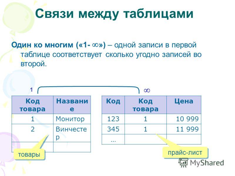 Связи между таблицами Один ко многим («1- ») – одной записи в первой таблице соответствует сколько угодно записей во второй. Код товара Названи е 1Монитор 2Винчесте р … КодКод товара Цена 123110 999 345111 999 … 1 товары прайс-лист