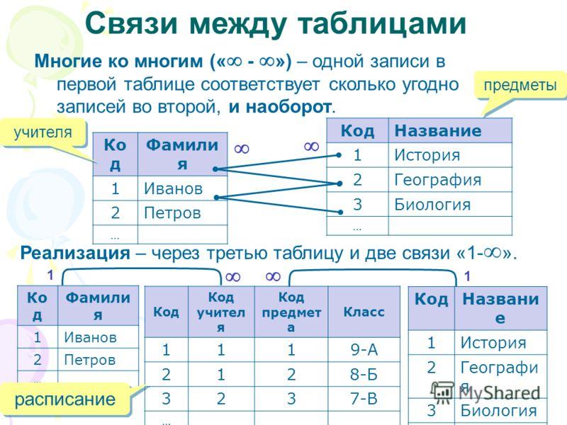 Связи между таблицами Многие ко многим (« - ») – одной записи в первой таблице соответствует сколько угодно записей во второй, и наоборот. Ко д Фамили я 1Иванов 2Петров … КодНазвание 1История 2География 3Биология … Реализация – через третью таблицу и