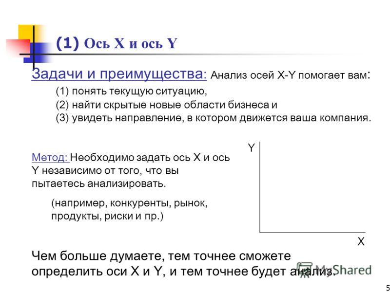 5 (1) Ось X и ось Y X Y Задачи и преимущества : Анализ осей X-Y помогает вам : (1) понять текущую ситуацию, (2) найти скрытые новые области бизнеса и (3) увидеть направление, в котором движется ваша компания. Чем больше думаете, тем точнее сможете оп