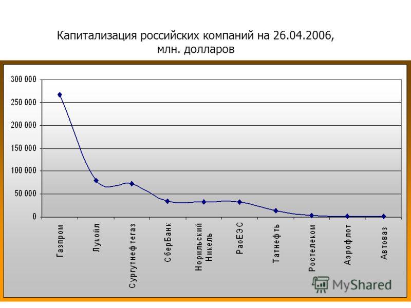 Капитализация российских компаний на 26.04.2006, млн. долларов
