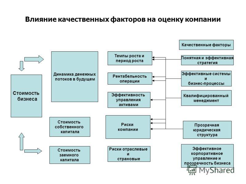 Влияние качественных факторов на оценку компании Качественные факторы Понятная и эффективная стратегия Эффективные системы и бизнес-процессы Квалифицированный менеджмент Прозрачная юридическая структура Эффективное корпоративное управление и прозрачн