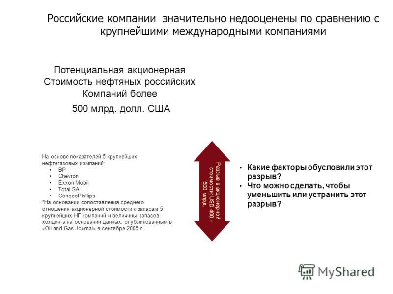Российские компании значительно недооценены по сравнению с крупнейшими международными компаниями На основе показателей 5 крупнейших нефтегазовых компаний: BP Chevron Exxon Mobil Total SA ConocoPhillips *На основании сопоставления среднего отношения а