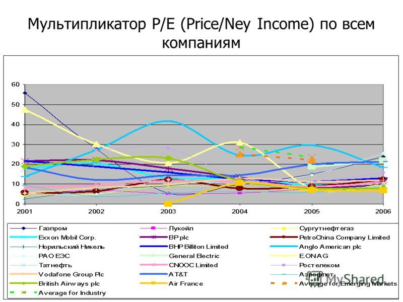 Мультипликатор Р/Е (Price/Ney Income) по всем компаниям