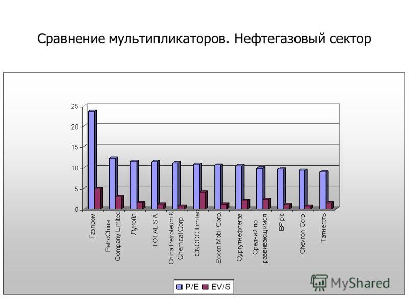 Сравнение мультипликаторов. Нефтегазовый сектор