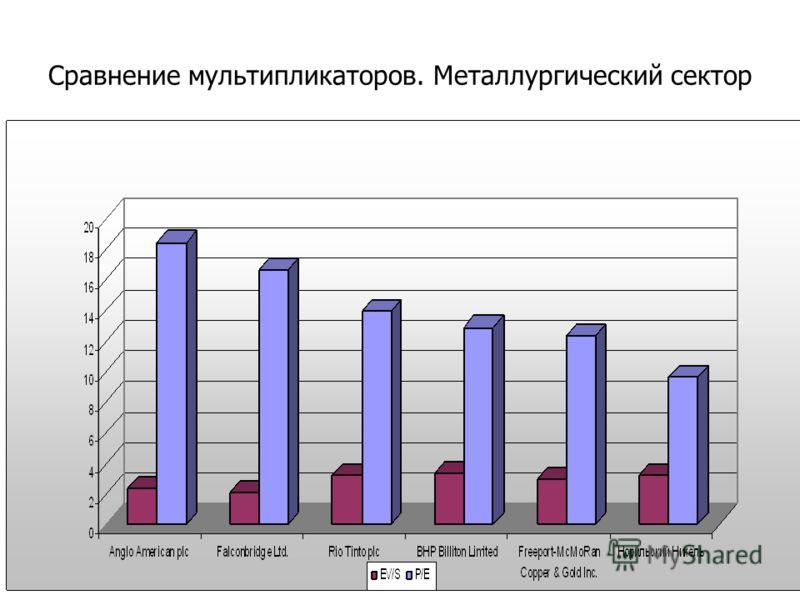Сравнение мультипликаторов. Металлургический сектор