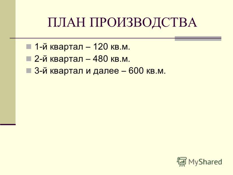 ПЛАН ПРОИЗВОДСТВА 1-й квартал – 120 кв.м. 2-й квартал – 480 кв.м. 3-й квартал и далее – 600 кв.м.