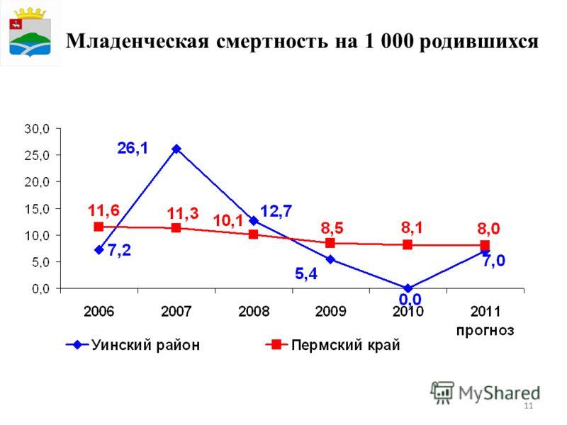 11 Младенческая смертность на 1 000 родившихся