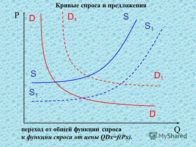 Кривые спроса и предложения Р Q S S S1S1 S1S1 D D D1D1 D1D1 переход от общей функции спроса к функции спроса от цены QDx=f(Px).