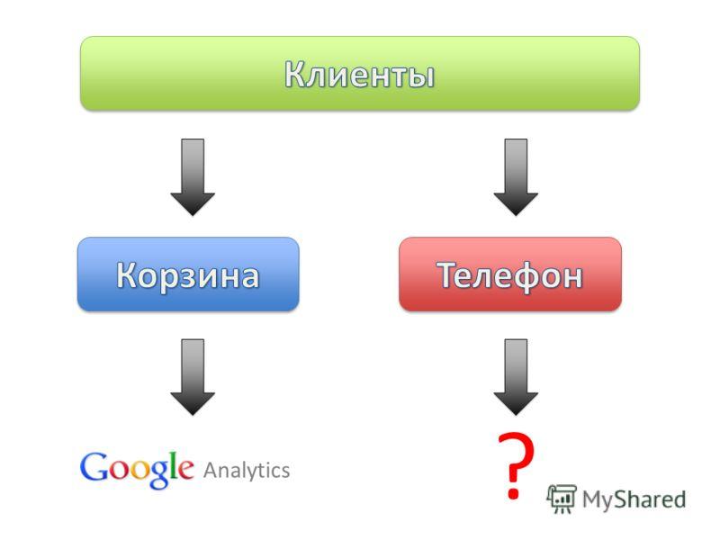 Analytics ?