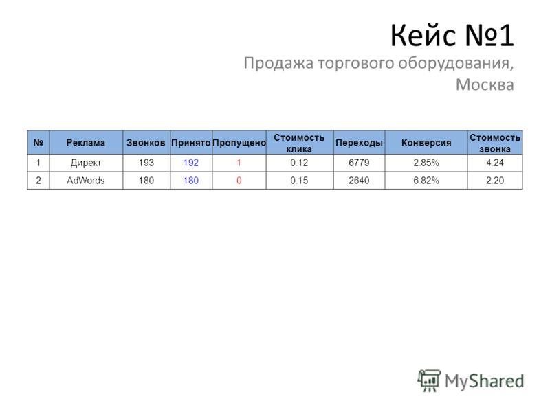 Кейс 1 Продажа торгового оборудования, Москва РекламаЗвонковПринятоПропущено Стоимость клика ПереходыКонверсия Стоимость звонка 1Директ19319210.1267792.85%4.24 2AdWords180 00.1526406.82%2.20