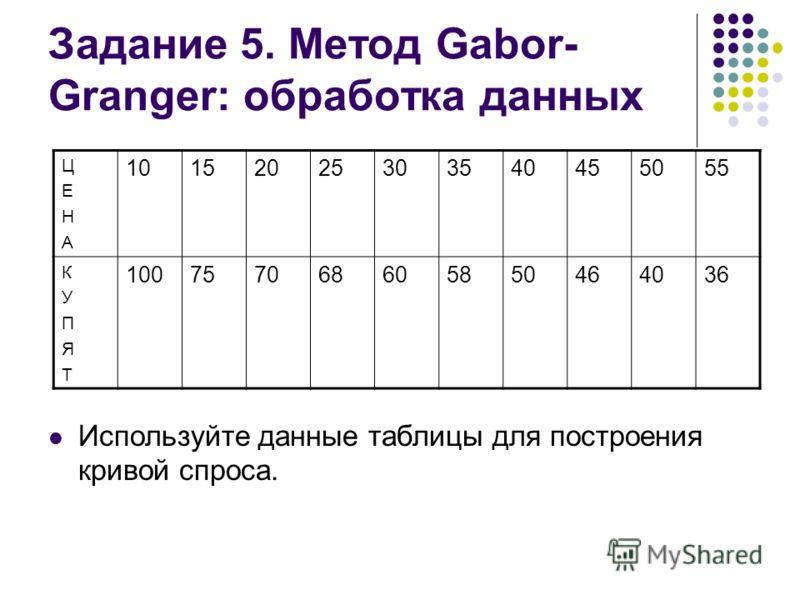 Задание 5. Метод Gabor- Granger: обработка данных Используйте данные таблицы для построения кривой спроса. ЦЕНАЦЕНА 10152025303540455055 КУПЯТКУПЯТ 100757068605850464036