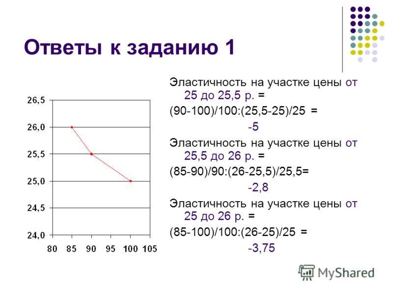 Ответы к заданию 1 Эластичность на участке цены от 25 до 25,5 р. = (90-100)/100:(25,5-25)/25 = -5 Эластичность на участке цены от 25,5 до 26 р. = (85-90)/90:(26-25,5)/25,5= -2,8 Эластичность на участке цены от 25 до 26 р. = (85-100)/100:(26-25)/25 =