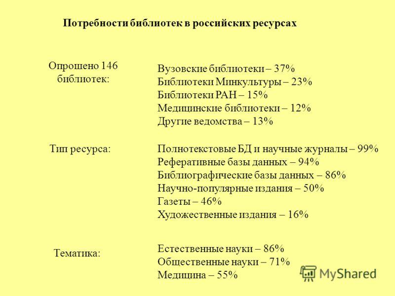 Потребности библиотек в российских ресурсах Опрошено 146 библиотек: Вузовские библиотеки – 37% Библиотеки Минкультуры – 23% Библиотеки РАН – 15% Медицинские библиотеки – 12% Другие ведомства – 13% Тип ресурса:Полнотекстовые БД и научные журналы – 99%