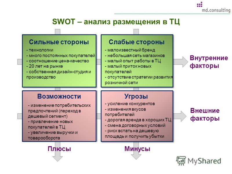 SWOT – анализ размещения в ТЦ Внешние факторы Возможности Сильные стороны Угрозы Слабые стороны - технологии - много постоянных покупателей - соотношение цена-качество - 20 лет на рынке - собственная дизайн-студия и производство - усиление конкуренто
