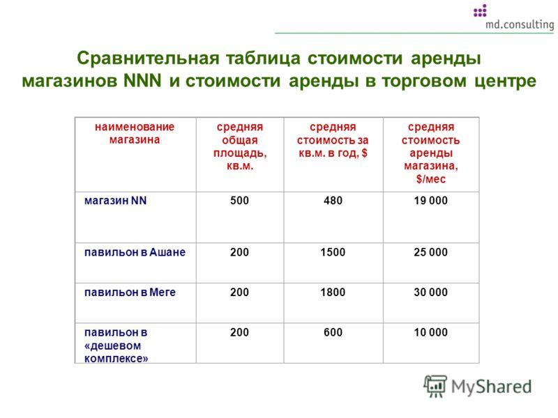 Сравнительная таблица стоимости аренды магазинов NNN и стоимости аренды в торговом центре наименование магазина средняя общая площадь, кв.м. средняя стоимость за кв.м. в год, $ средняя стоимость аренды магазина, $/мес магазин NN50048019 000 павильон