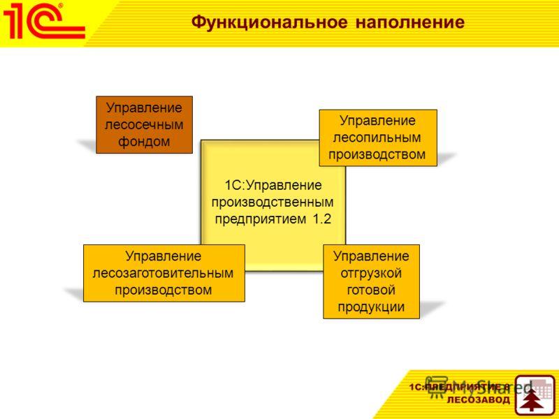 Функциональное наполнение 1С:Управление производственным предприятием 1.2 Управление лесосечным фондом Управление лесозаготовительным производством Управление лесопильным производством Управление отгрузкой готовой продукции