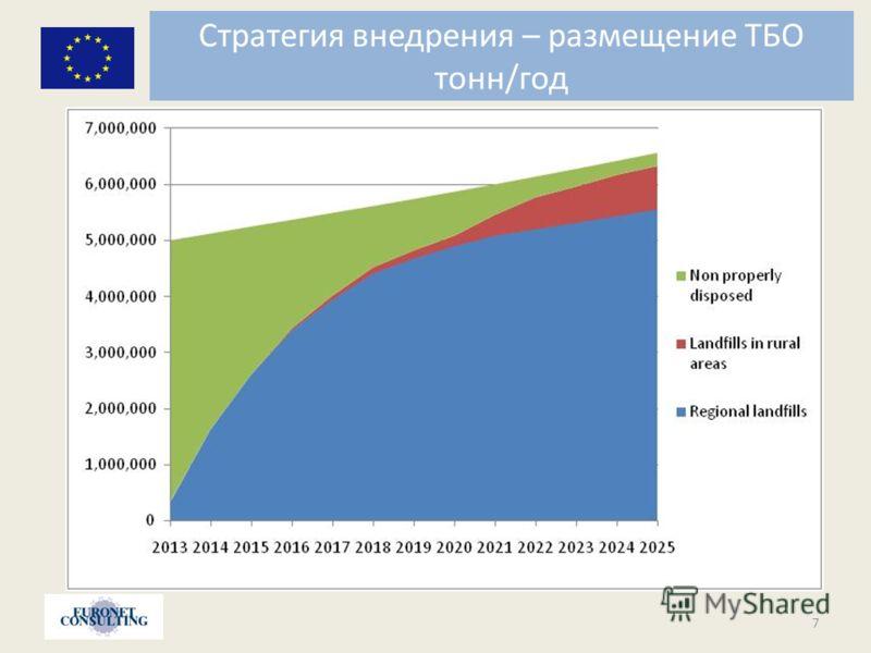 Стратегия внедрения – размещение ТБО тонн/год 7