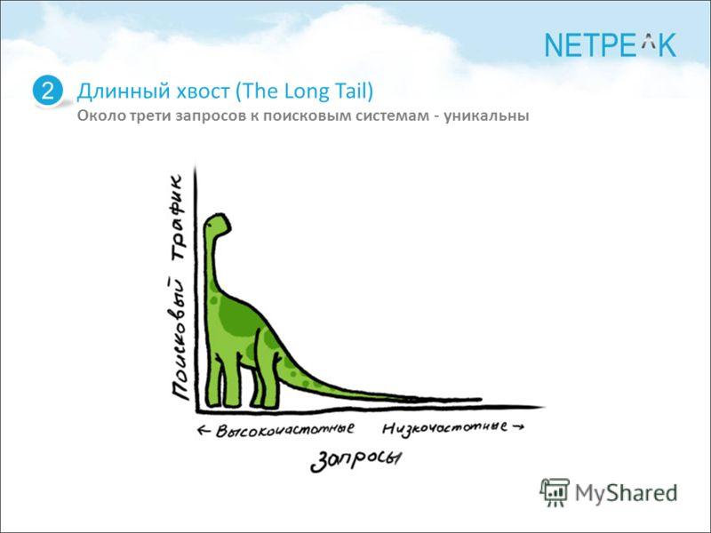 Длинный хвост (The Long Tail) Около трети запросов к поисковым системам - уникальны 2