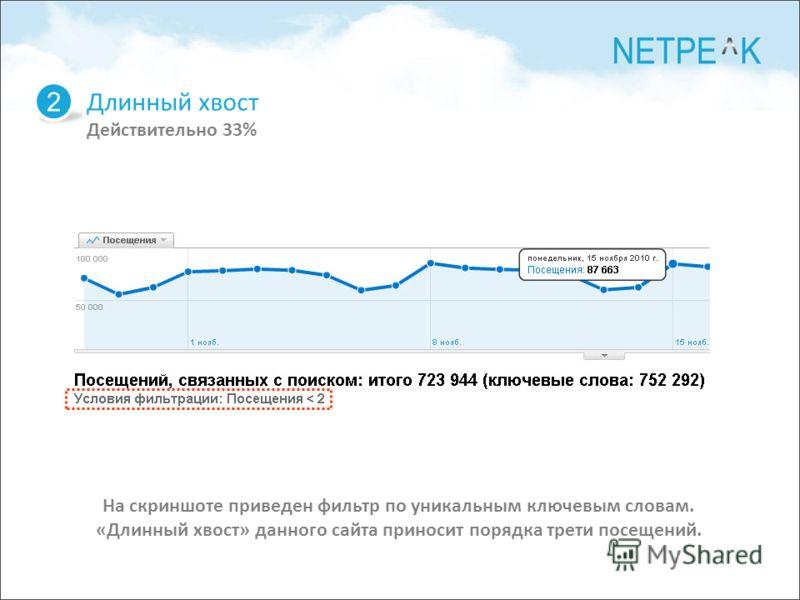 Длинный хвост Действительно 33% 2 На скриншоте приведен фильтр по уникальным ключевым словам. «Длинный хвост» данного сайта приносит порядка трети посещений.