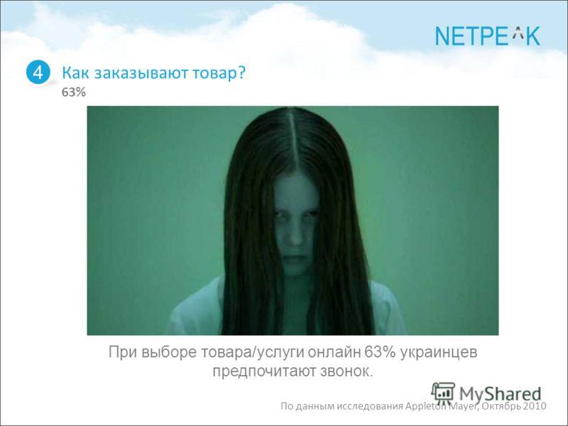 Как заказывают товар? 63% 4 По данным исследования Appleton Mayer, Октябрь 2010 При выборе товара/услуги онлайн 63% украинцев предпочитают звонок.