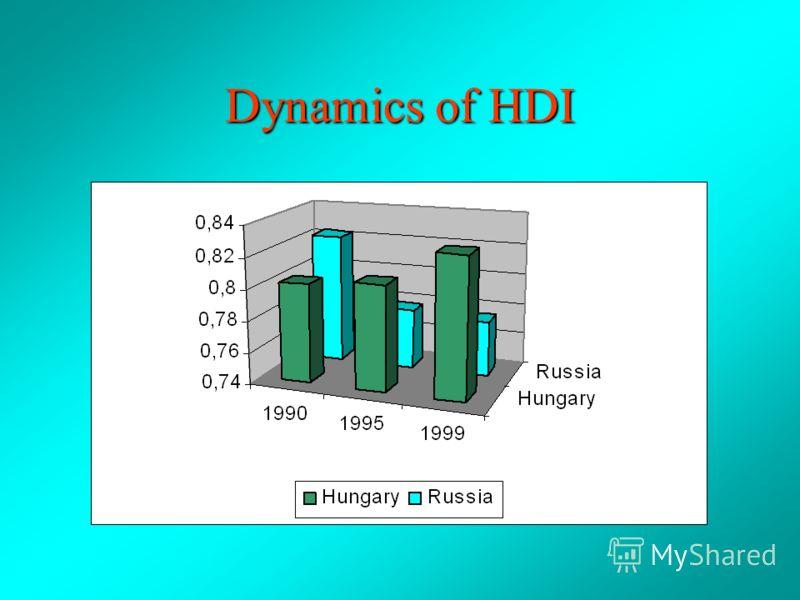 HumandevelopmentsIndicatorsHungaryRussia HDI (1999)0,8290,775 Gini index (1998)24,448,7 Richest 10% to poorest 10 % (1999) 5,023,3 Education index (1999)0,930,92 Life expectancy (1999)71,166,1 GDP per capita, $ (1999)114307473