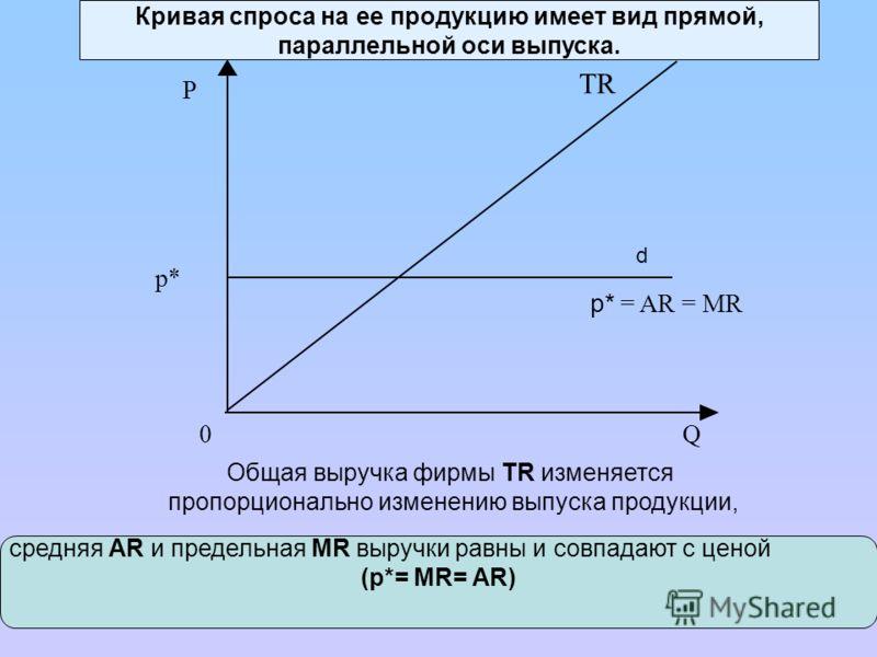 Кривая спроса на ее продукцию имеет вид прямой, параллельной оси выпуска. p* = AR = MR Q p* 0 P TR d Общая выручка фирмы TR изменяется пропорционально изменению выпуска продукции, cредняя AR и предельная MR выручки равны и совпадают с ценой (p*= MR=