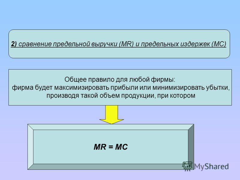 2) сравнение предельной выручки (MR) и предельных издержек (MC) Общее правило для любой фирмы: фирма будет максимизировать прибыли или минимизировать убытки, производя такой объем продукции, при котором MR = MC