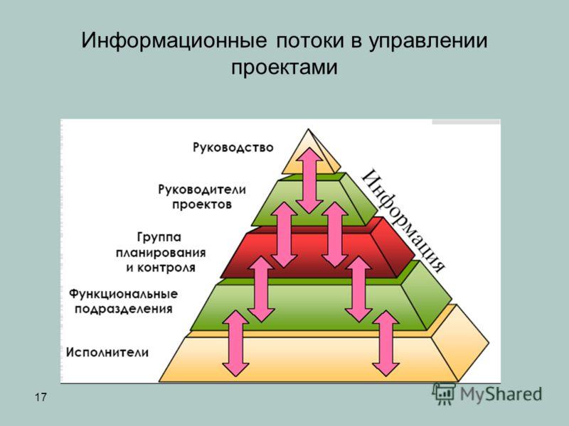17 Информационные потоки в управлении проектами