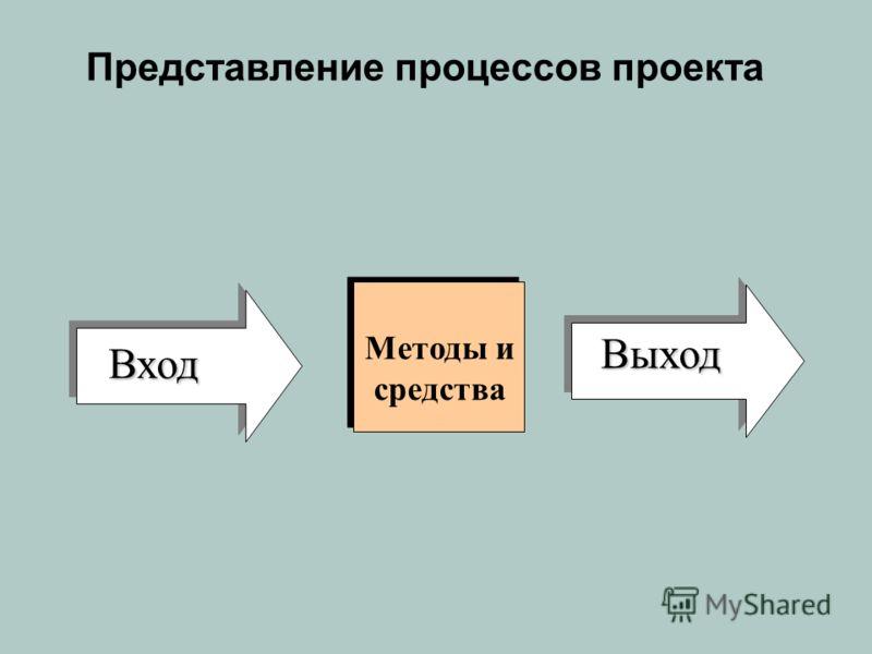 Представление процессов проекта Методы и средства Выход Выход Вход Вход