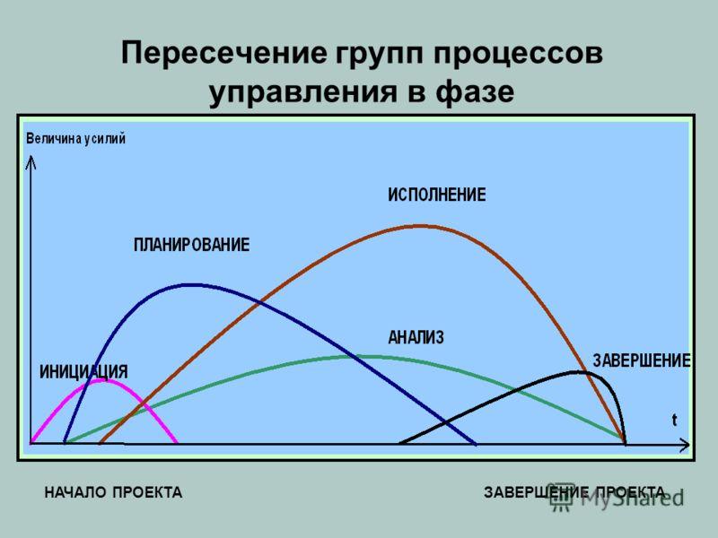 Пересечение групп процессов управления в фазе НАЧАЛО ПРОЕКТАЗАВЕРШЕНИЕ ПРОЕКТА