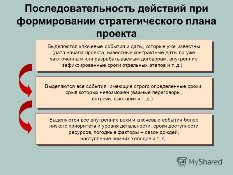 Последовательность действий при формировании стратегического плана проекта Выделяются ключевые события и даты, которые уже известны (дата начала проекта, известные контрактные даты по уже заключенным или разрабатываемым договорам, внутренние зафиксир