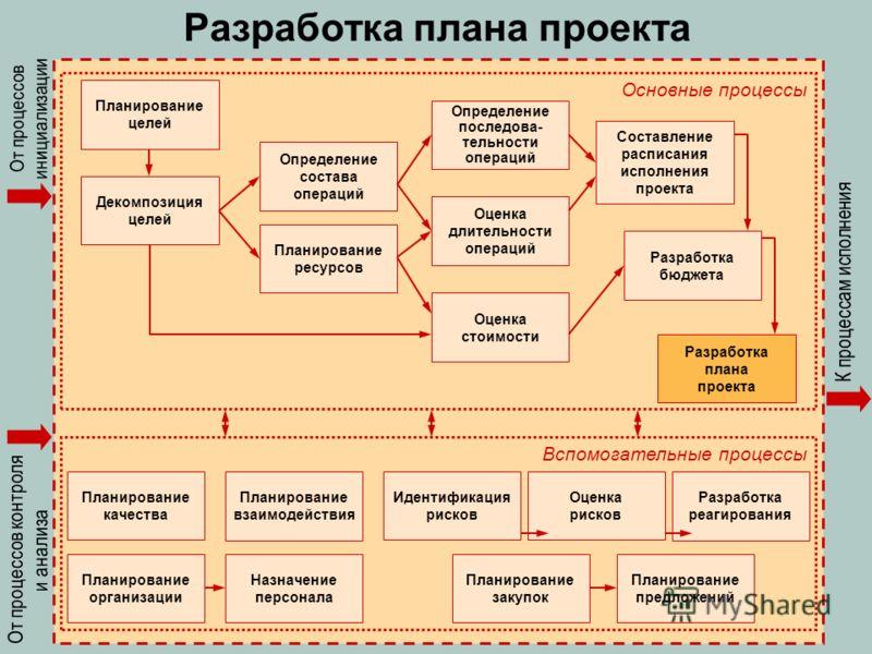 Разработка плана проекта Планирование качества Планирование организации Планирование взаимодействия Назначение персонала Идентификация рисков Оценка рисков Разработка реагирования Планирование закупок Планирование предложений Вспомогательные процессы