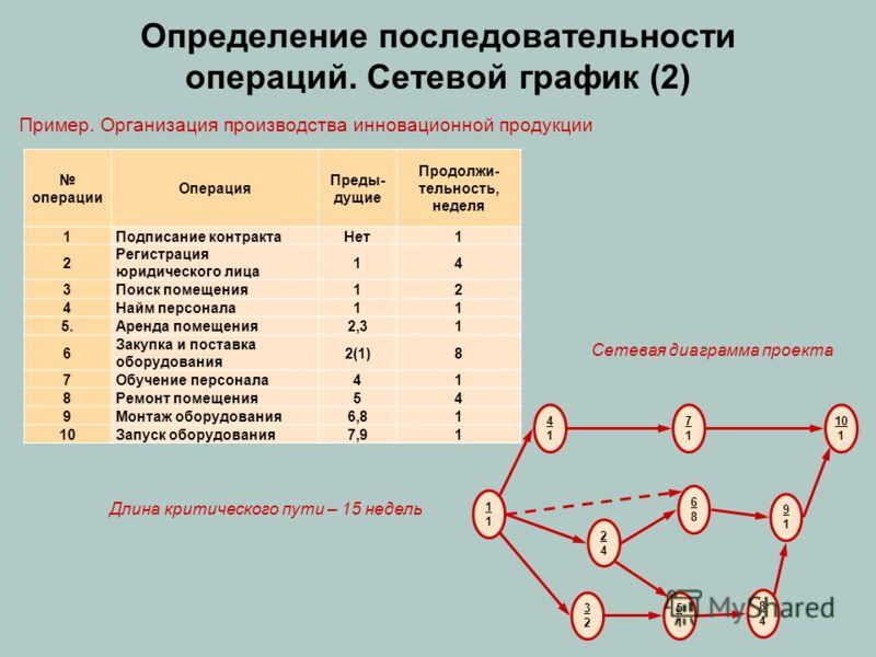 Определение последовательности операций. Сетевой график (2) операции Операция Преды- дущие Продолжи- тельность, неделя 1Подписание контрактаНет1 2 Регистрация юридического лица 14 3Поиск помещения12 4Найм персонала11 5.Аренда помещения2,31 6 Закупка