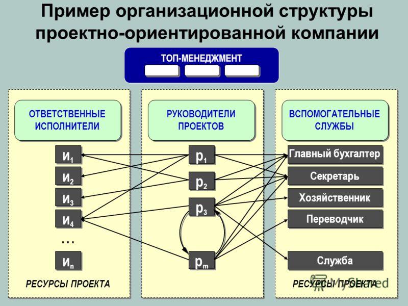 Пример организационной структуры проектно-ориентированной компании ТОП-МЕНЕДЖМЕНТ ОТВЕТСТВЕННЫЕ ИСПОЛНИТЕЛИ РЕСУРСЫ ПРОЕКТА иnиn иnиn … … … ВСПОМОГАТЕЛЬНЫЕ СЛУЖБЫ РЕСУРСЫ ПРОЕКТА РУКОВОДИТЕЛИ ПРОЕКТОВ и1и1 и1и1 и2и2 и2и2 и3и3 и3и3 и4и4 и4и4 Главный б
