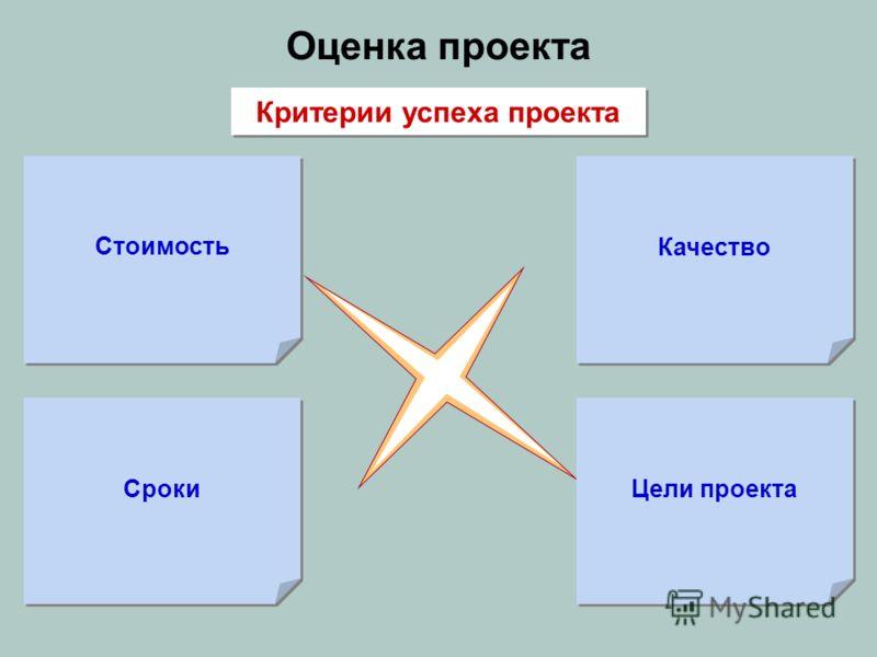 Оценка проекта Стоимость Цели проекта Сроки Качество Критерии успеха проекта