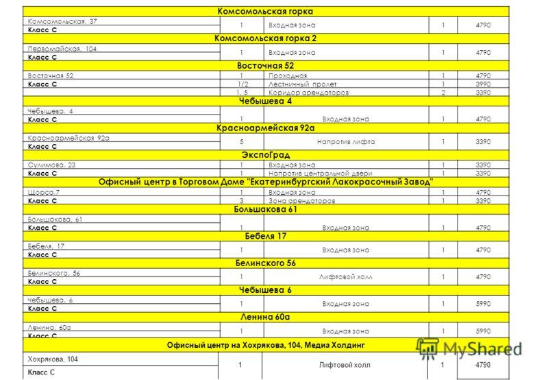 Комсомольская горка Комсомольская, 37 1Входная зона14790 Класс С Комсомольская горка 2 Первомайская, 104 1Входная зона14790 Класс С Восточная 52 1Проходная14790 Класс С 1/2Лестничный пролет13990 1, 5Коридор арендаторов23390 Чебышева 4 Чебышева, 4 1Вх